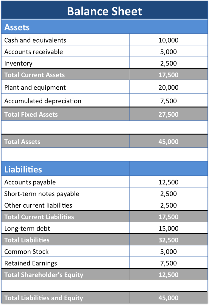 the table below provides a basic balance sheet example and the key elements it tracks
