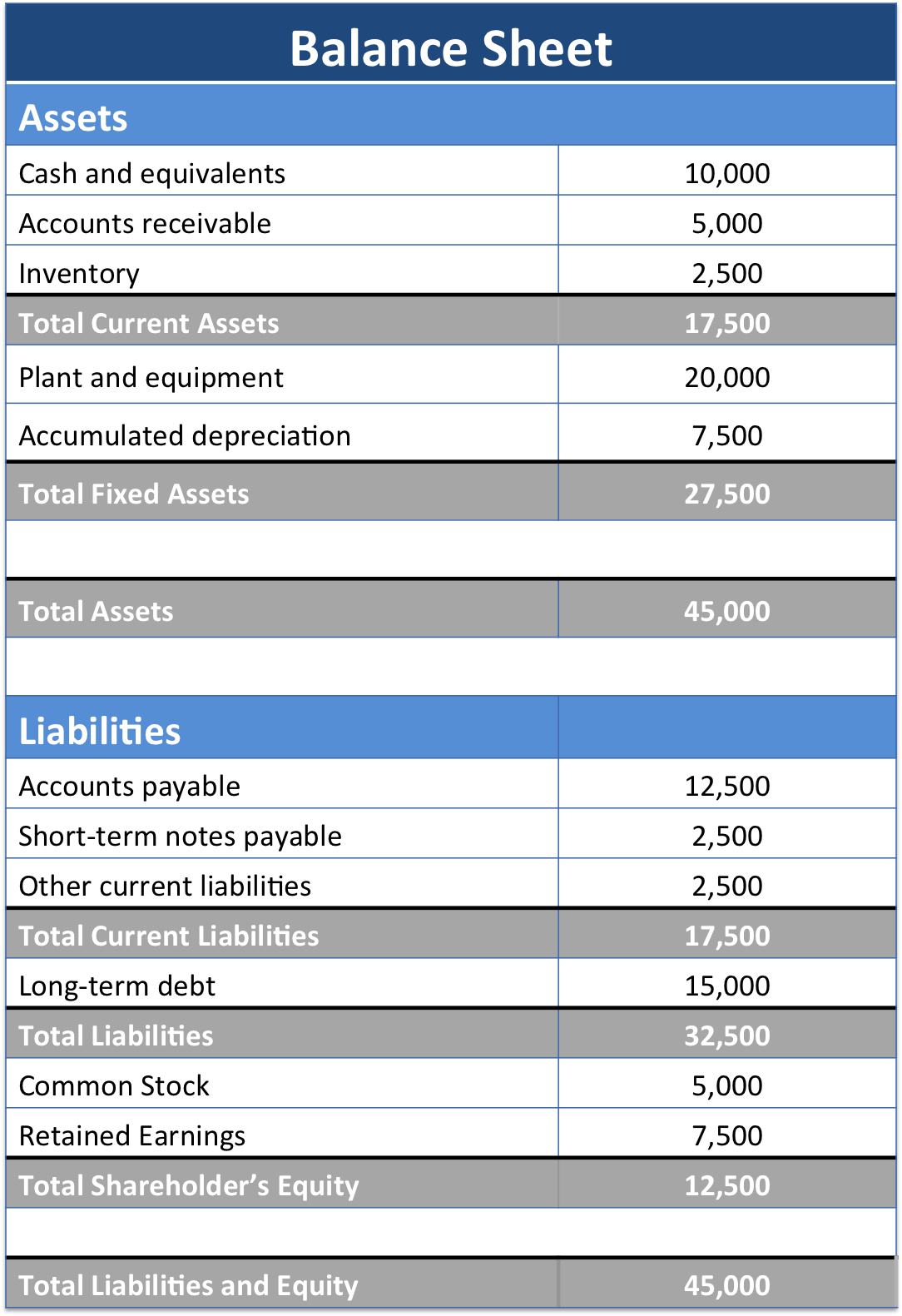 Balance sheet example track assets and liabilities