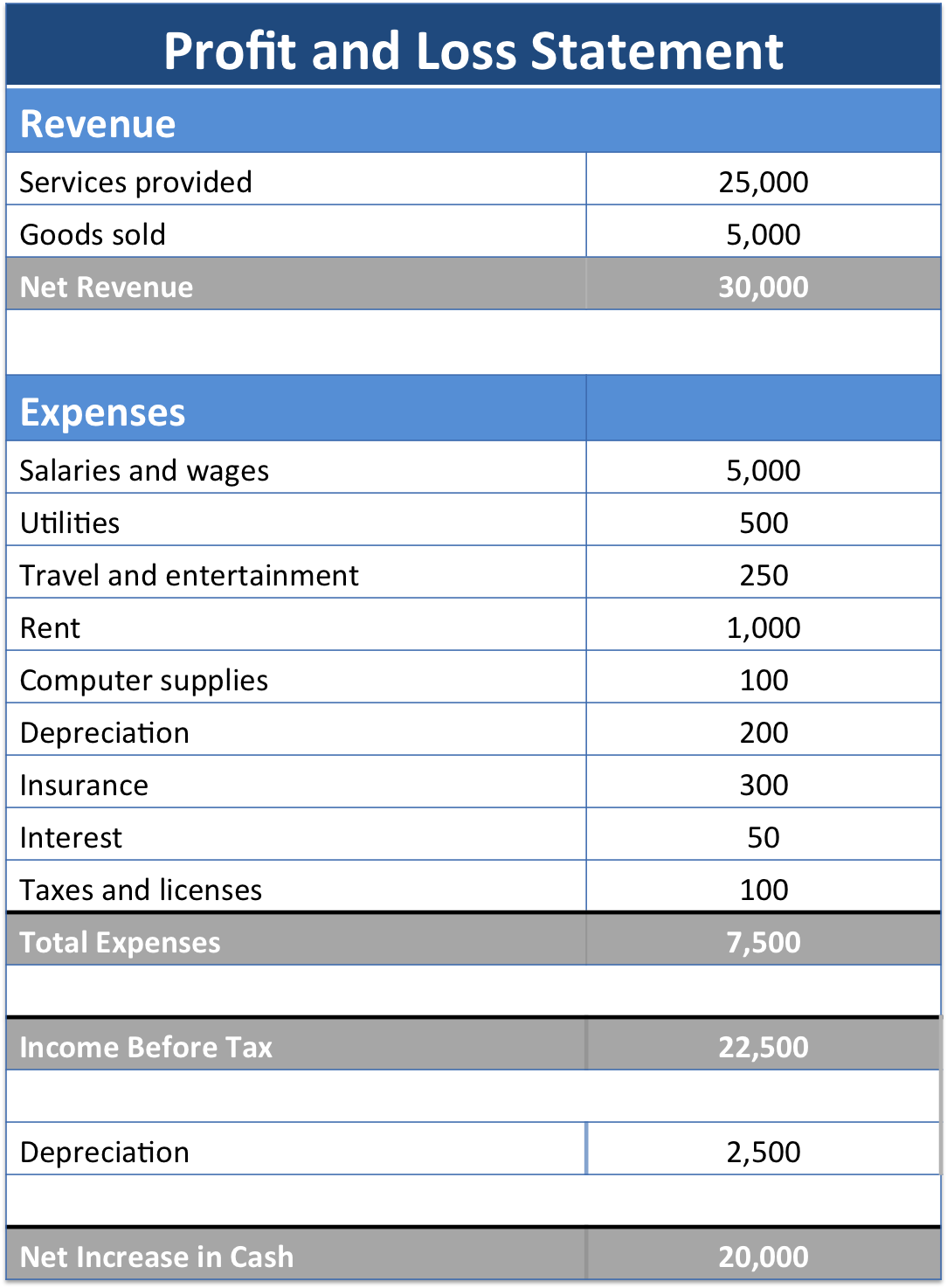 Profit and loss form 2015 35 profit and loss statement templates forms maxwellsz